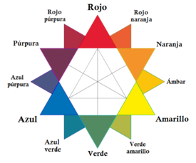 RYB_color_wheel-es